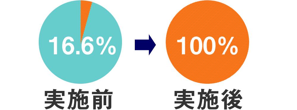 16.6%から100%になったグラフ
